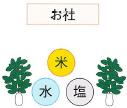 祀り方(米、塩、水の場合)