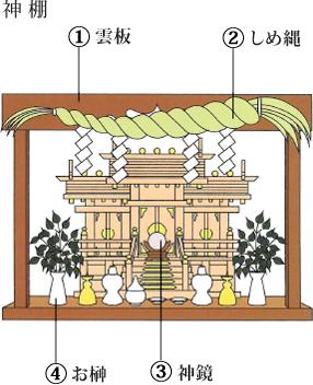 神棚の配置